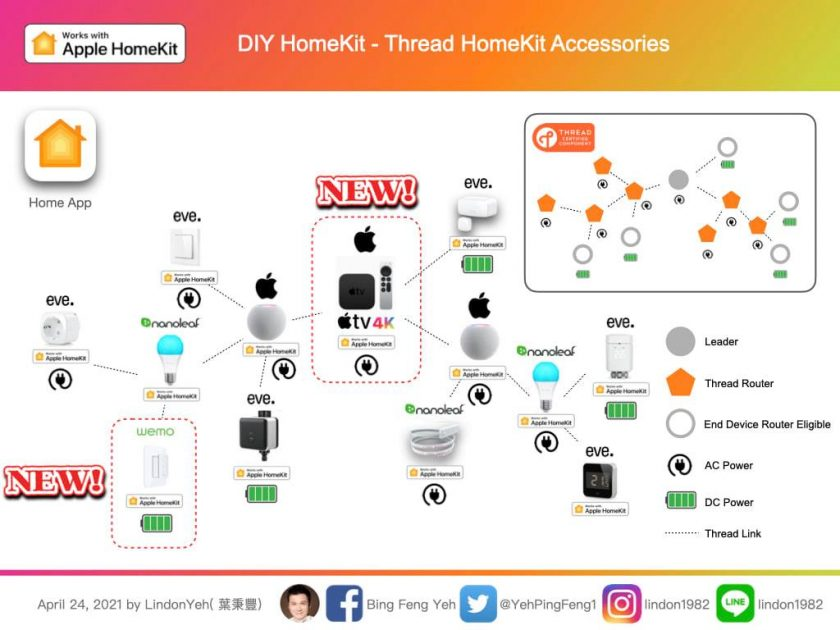 Ejemplo de representación de red mallada Thread compatible con Apple Homekit