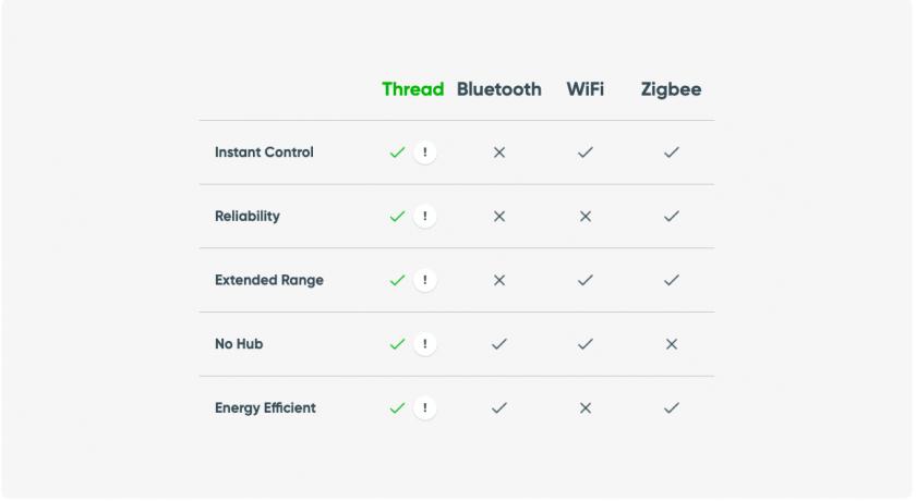 Tabla comparativa de los protocolos de comunicación existentes para el sistema domotico Apple Homekit. Donde compara entre Thread, wifi, bluetooth y Zigbee.